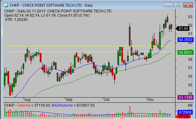 20131120_CHKP_chart_analysis_from_simple-stock-trading-com