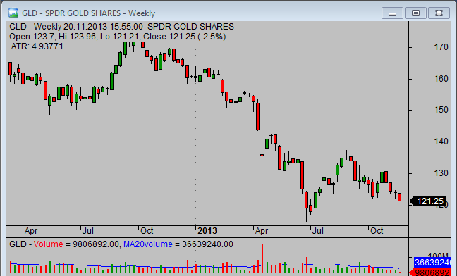 20131120_GLD_chart_analysis_from_simple-stock-trading-com