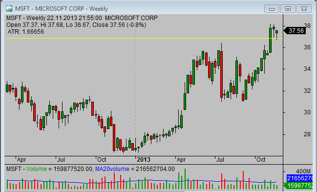 20131124_MSFT_chart_analysis_from_simple-stock-trading-com