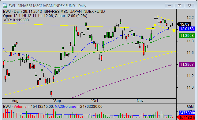 20131130_EWJ_chart_analysis_from_simple-stock-trading-com