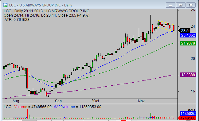 20131130_LCC_chart_analysis_from_simple-stock-trading-com