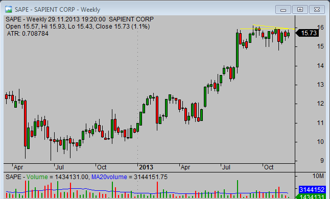 20131130_SAPE_chart_analysis_from_simple-stock-trading-com