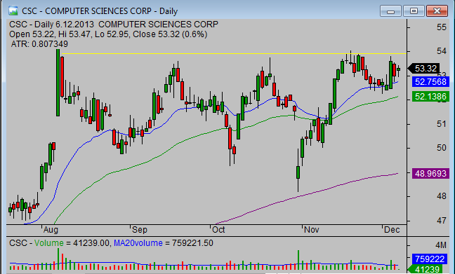 20131206_CSC_chart_analysis_from_simple-stock-trading-com