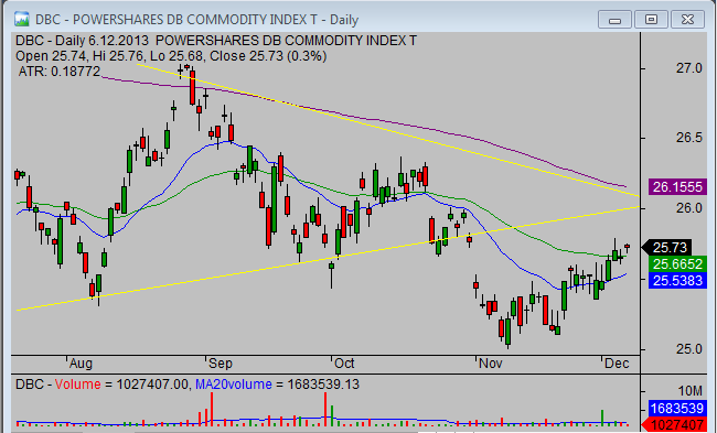 20131208_DBC_commodity_ETF_chart_analysis_from_simple-stock-trading-com