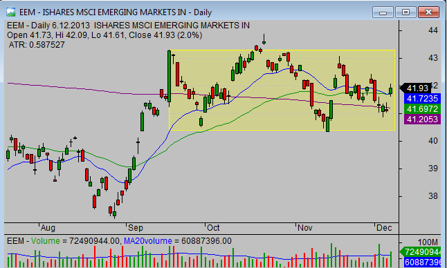 20131208_EEM_emerging_markets_ETF_chart_analysis_from_simple-stock-trading-com