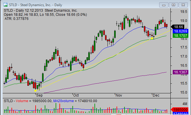 20131213_STLD_breakout_stock_trade_setup