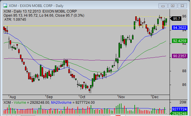 20131213_XOM_breakout_stock_trade_setup