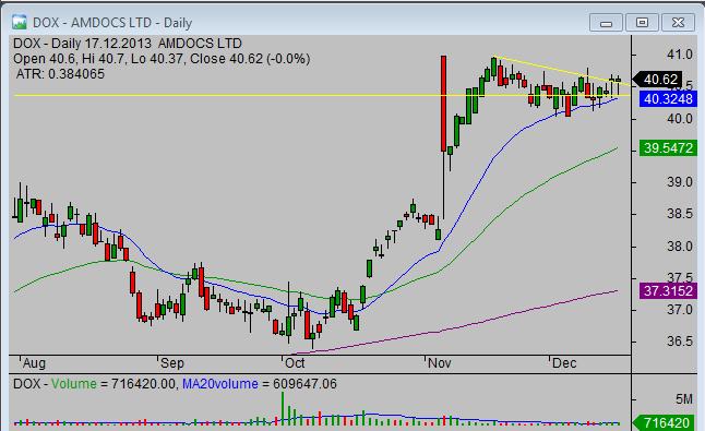 20131218_DOX_breakout_stock_trade_setup