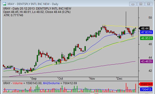 20131222_XRAY_breakout_stock_trade_setup