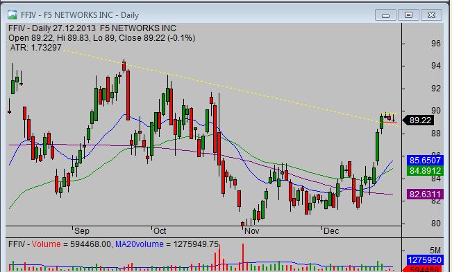 20131230_FFIV_breakout_stock_trade_setup