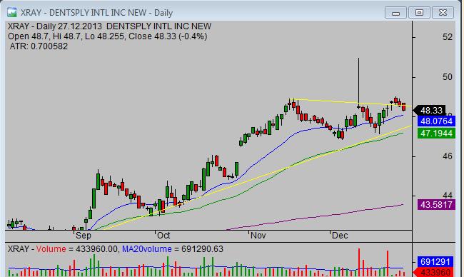 20131230_XRAY_pullback_stock_trade_setup