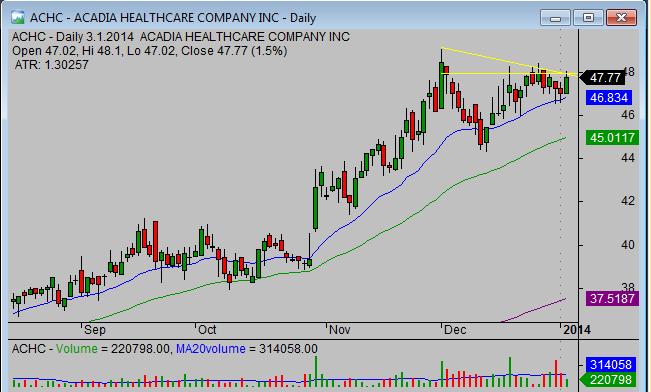 20140105_ACHC_pullback_stock_trade_setup