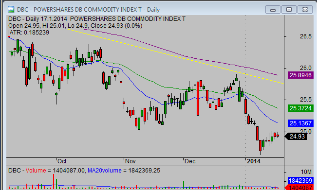 20140119_DBC_chart_analysis_from_simple-stock-trading-com