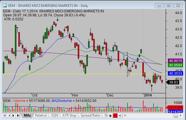 20140119_EEM_chart_analysis_from_simple-stock-trading-com