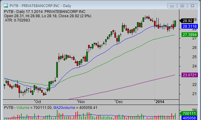 20140119_PVTB_swing_stock_trade_setup