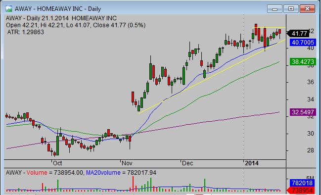 20140122_AWAY_swing_stock_trade_setup