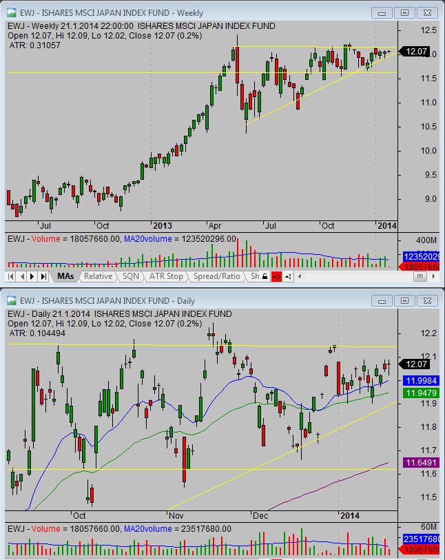 20140122_EWJ_ETF_swing_trade_opportunity_from_simple_stock_trading_com