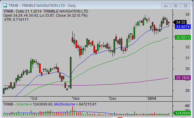 20140122_TRMB_swing_stock_trade_setup