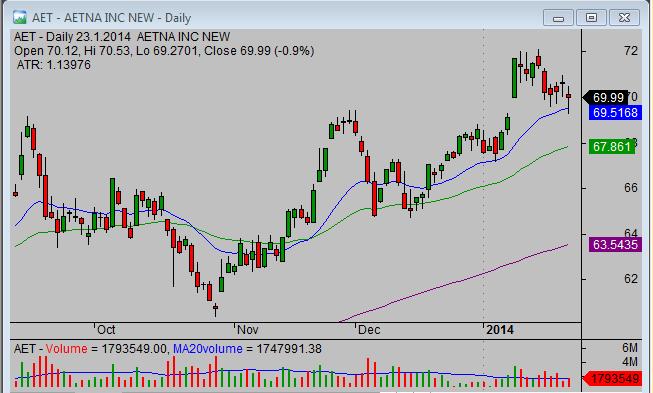 20140124_AET_swing_stock_trade_setup