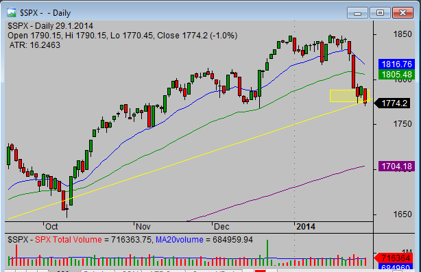 20140129_SP500_chart_analysis_from_simple-stock-trading-com