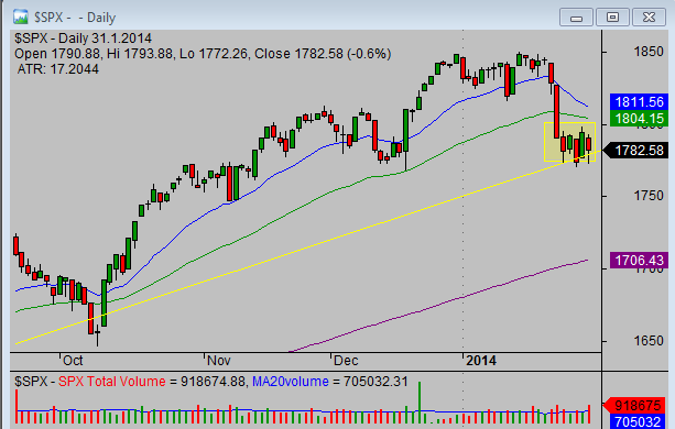 20140201_SP500_chart_analysis_from_simple-stock-trading-com