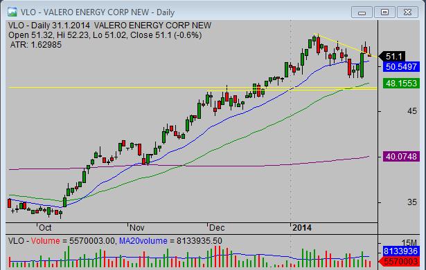 20140202_VLO_swing_stock_trade_setup