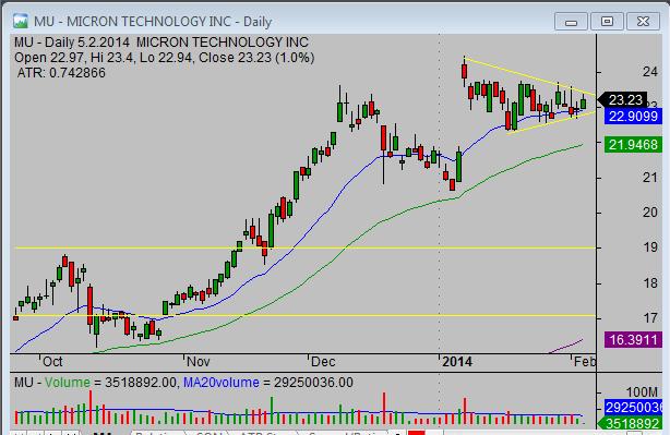 20140205_MU_swing_stock_trade_setup
