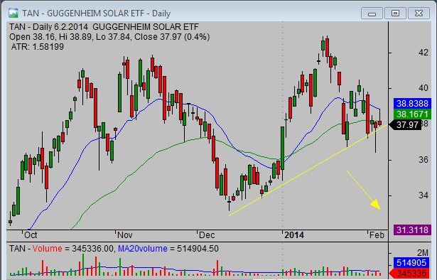 20140207_TAN_ETF_swing_trade_opportunity_from_simple_stock_trading_com