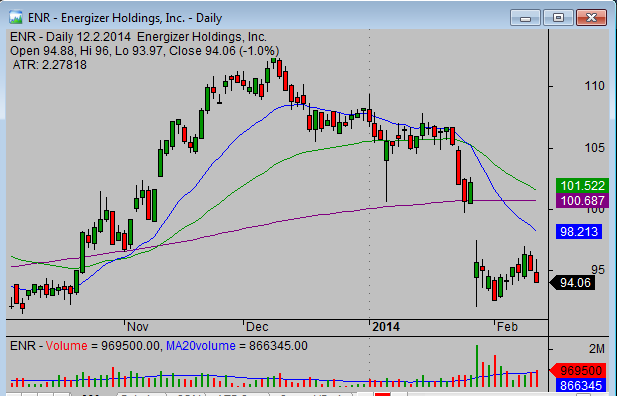 20140213_ENR_swing_stock_trade_setup