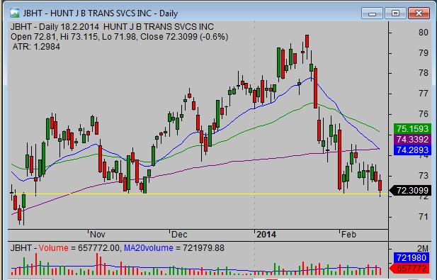 20140219_JBHT_swing_stock_trade_setup