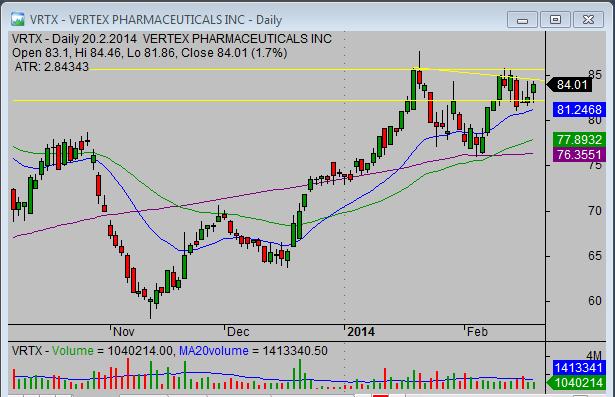 20140221_VRTX_swing_stock_trade_setup