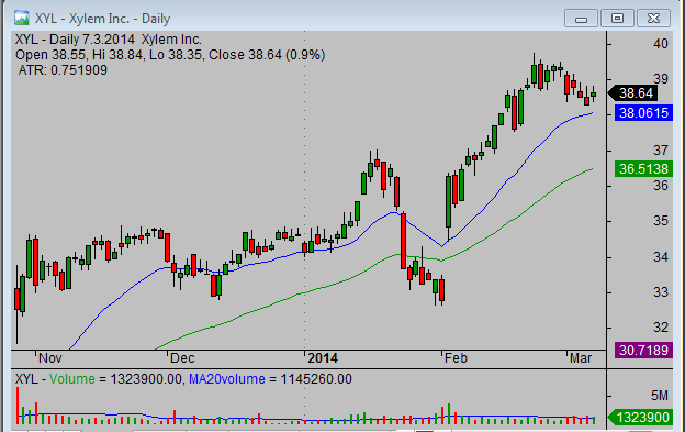 20140310_XYL_swing_stock_trade_setup