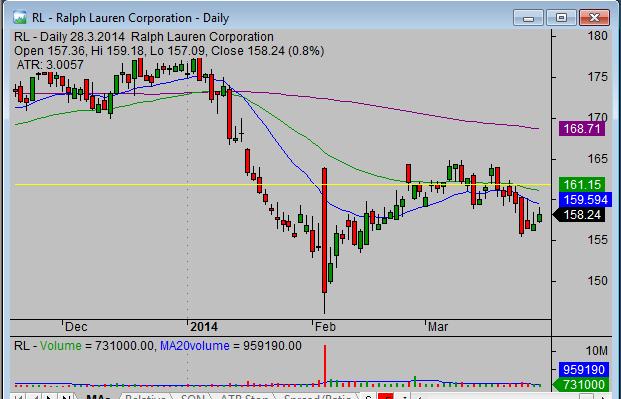 20140331_RL_swing_stock_trade_setup