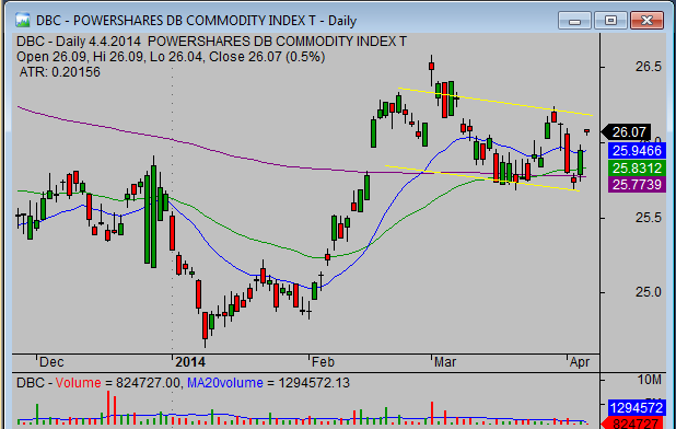 20140405_DBC_chart_analysis_from_simple-stock-trading-com