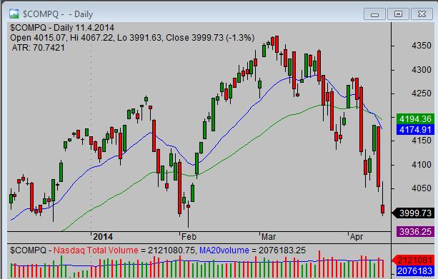20140412_Nasdaq_chart_analysis_from_simple-stock-trading-com