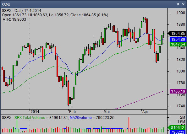 20140418_SP500_chart_analysis_from_simple-stock-trading-com