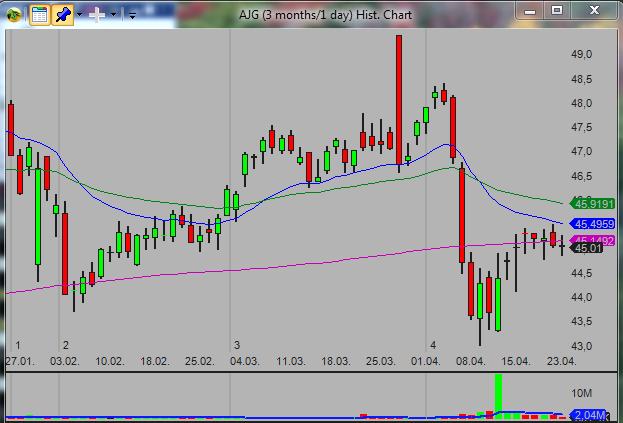20140423_AJG_swing_stock_trade_setup