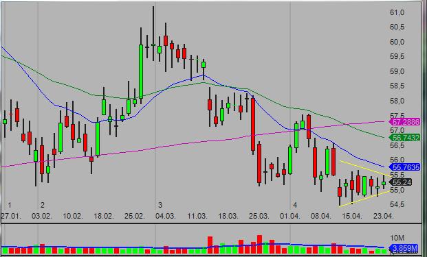 20140423_DG_swing_stock_trade_setup