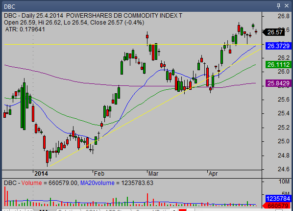 20140427_DBC_chart_analysis_from_simple-stock-trading-com
