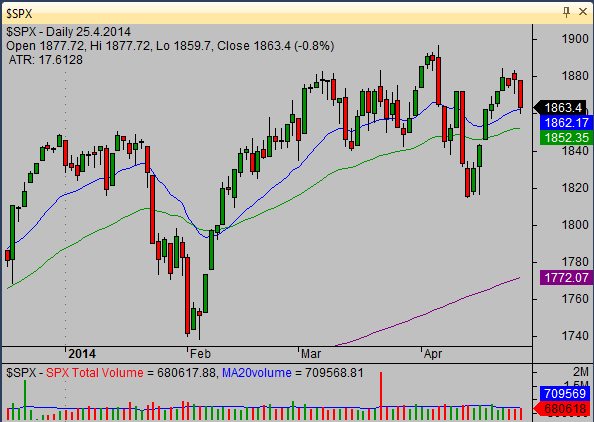 20140427_SP500_chart_analysis_from_simple-stock-trading-com