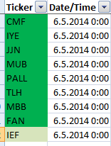 20140507_strongest_us_sector_etfs_list__from_simple-stock-trading-com