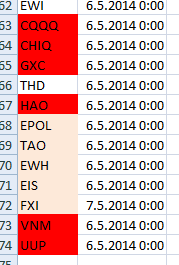 20140507_weakest_international_etfs_list__from_simple-stock-trading-com