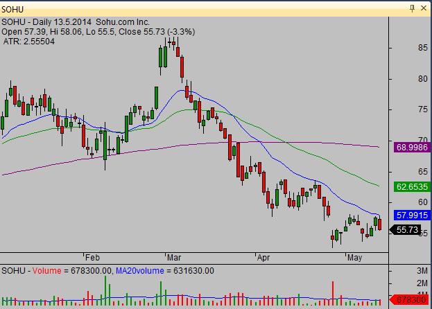 20140514_SOHU_swing_stock_trade_setup