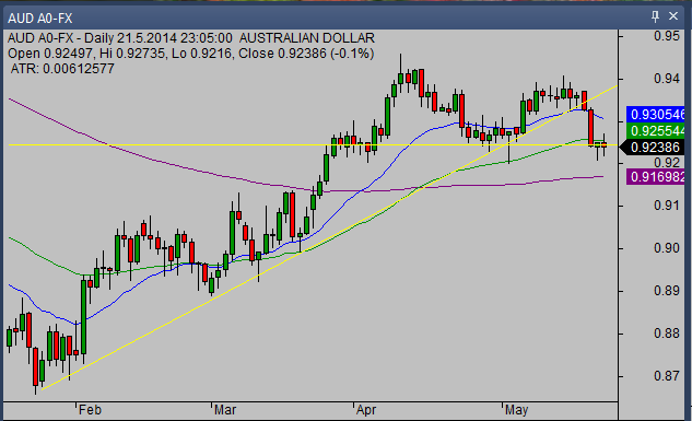 20140522_AUDUSD_swing_trade_opportunity_from_simple_stock_trading_com