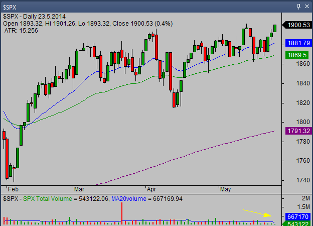 20140525_SP500_chart_analysis_from_simple-stock-trading-com