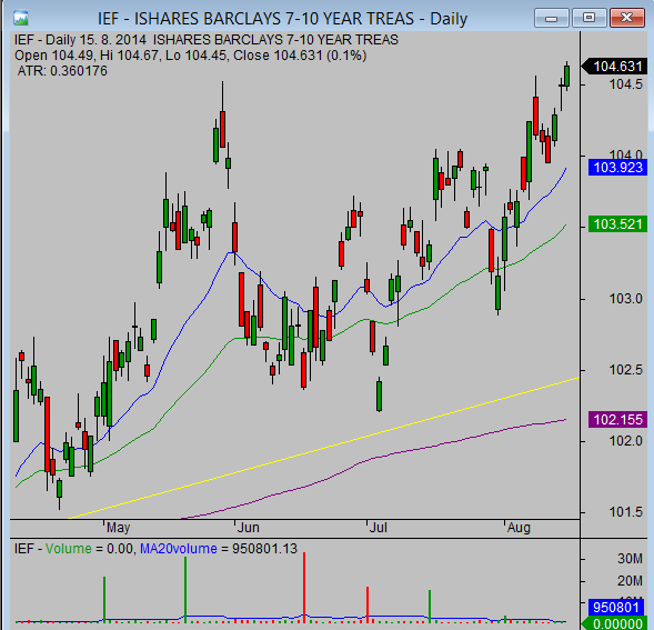 20140815_IEF_chart_analysis_from_simple-stock-trading-com