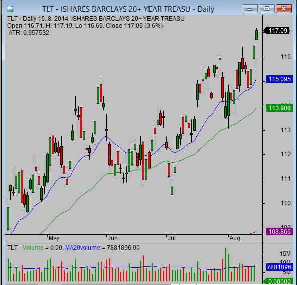 20140815_TLT_chart_analysis_from_simple-stock-trading-com